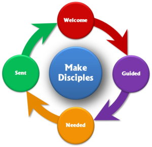 disciple-cycle-with-welcome-guided-needed-sent